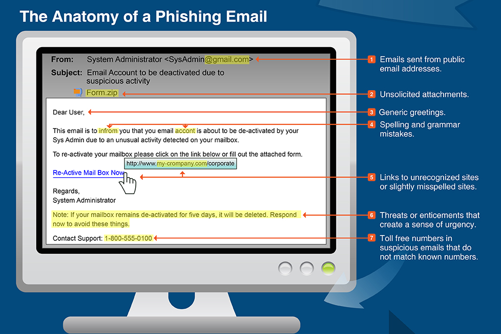 Source: Inspired eLearning - http://www.inspiredelearning.com/phishing_training/phishing-infographic