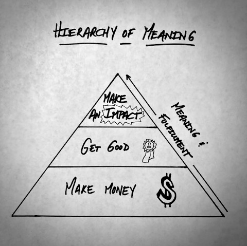 The Hierarchy of Meaning