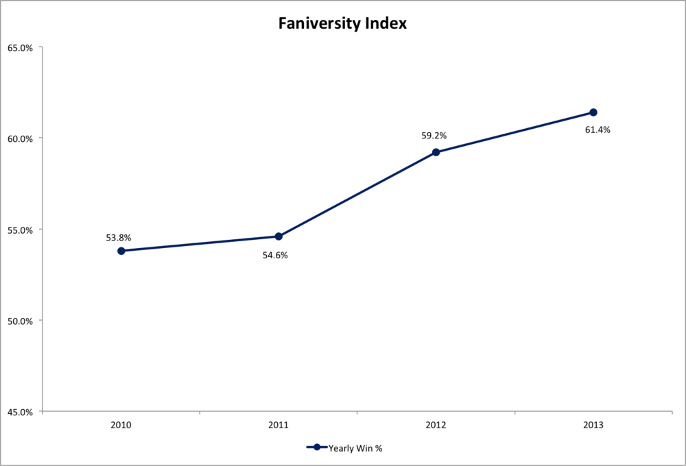 The Faniversity Index performance against the spread over the last four years (from 2010–2013)