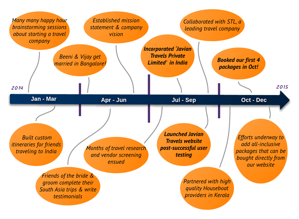 Javian Timeline - New Page (6).png