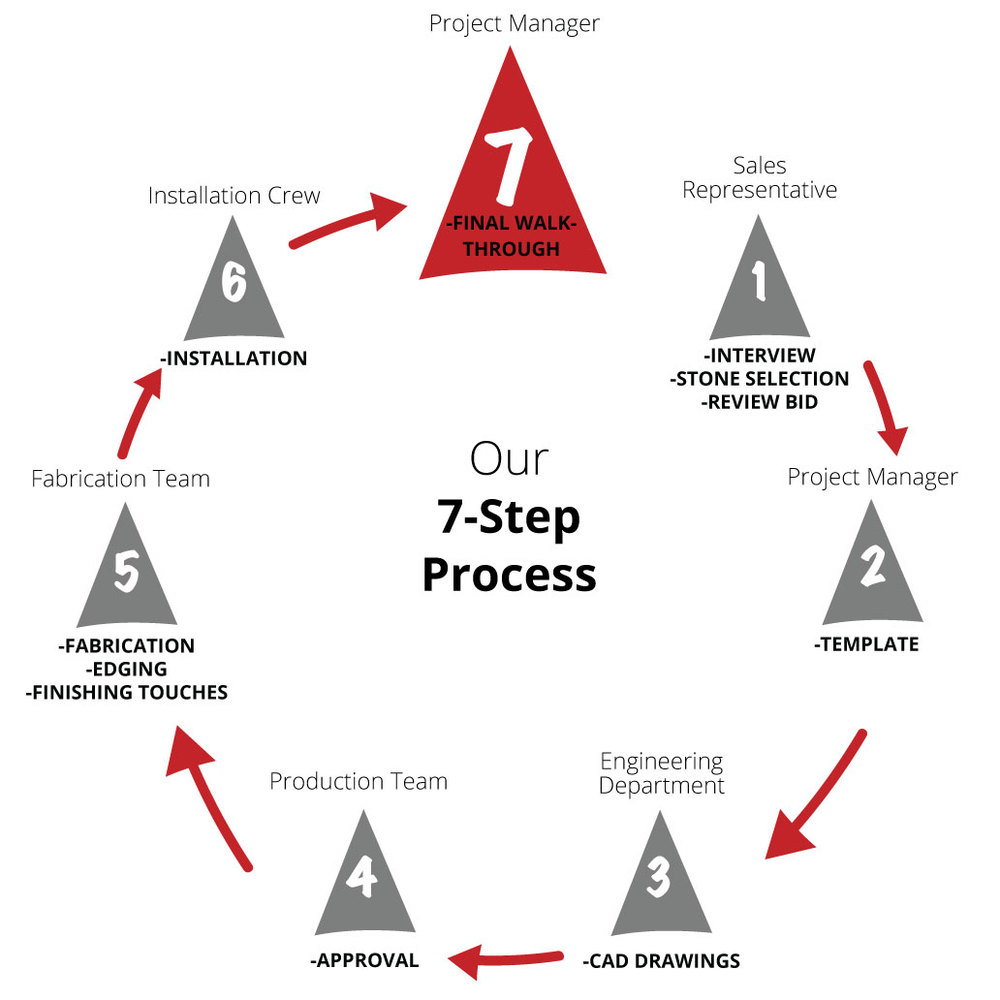 7Step-Process_circle.jpg