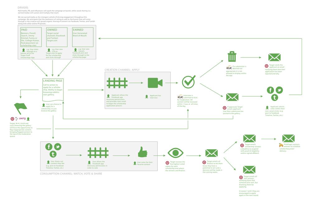 Campaign/Process flow