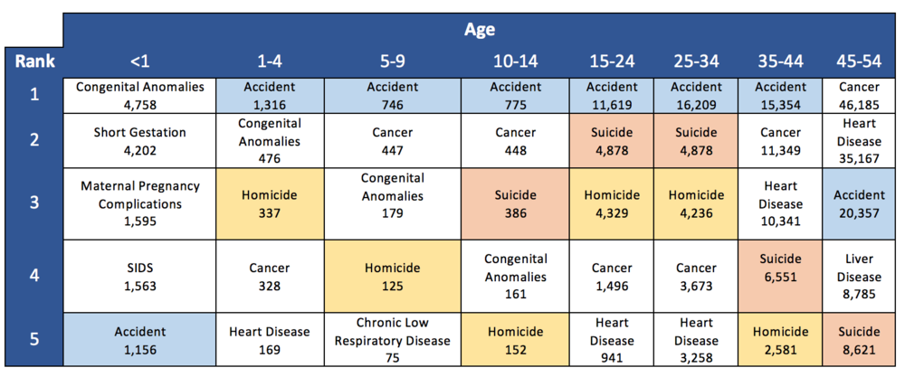 Kochanek KD, Murphy SL, Xu JQ, Tejada-Vera B. Deaths: Final data for 2014. National vital statistics reports; vol 65 no 4. Hyattsville, MD: National Center for Health Statistics. 2016.