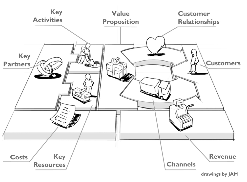 Business-Model-Canvas