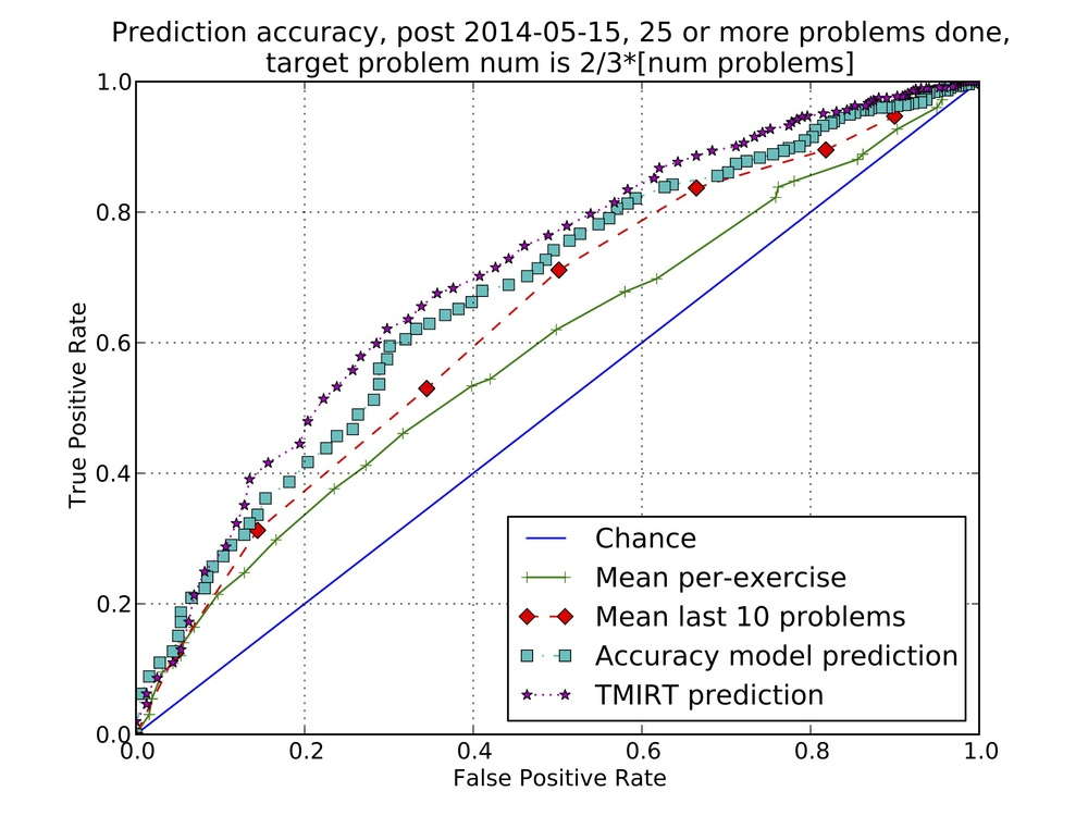 An ROC curve showing performance predicting student correctness on new exercises.