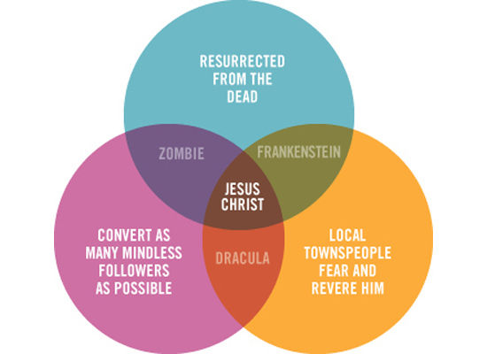 Religion and zombies in one simple Venn Diagram.  Perfect.