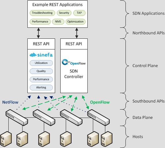 Sinefa SDN Stack