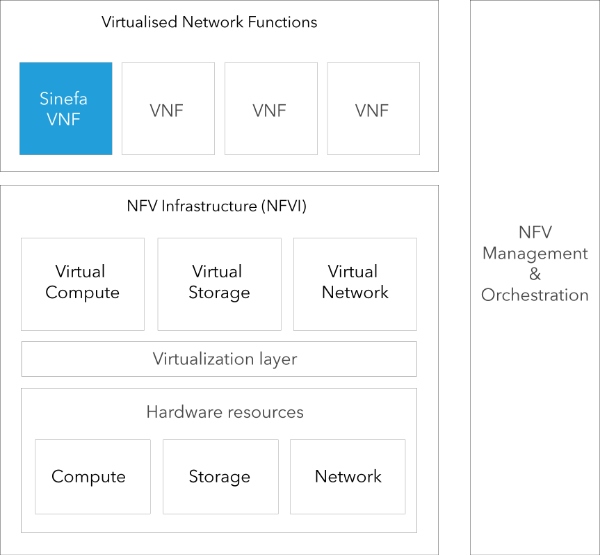 Based on the ETSi high level NFV framework (http://www.etsi.org/technologies-clusters/technologies/nfv)