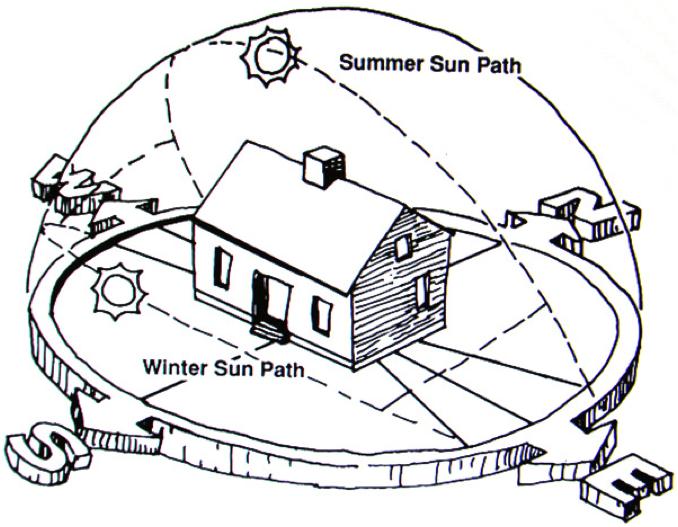 Blog Prairie Design Build