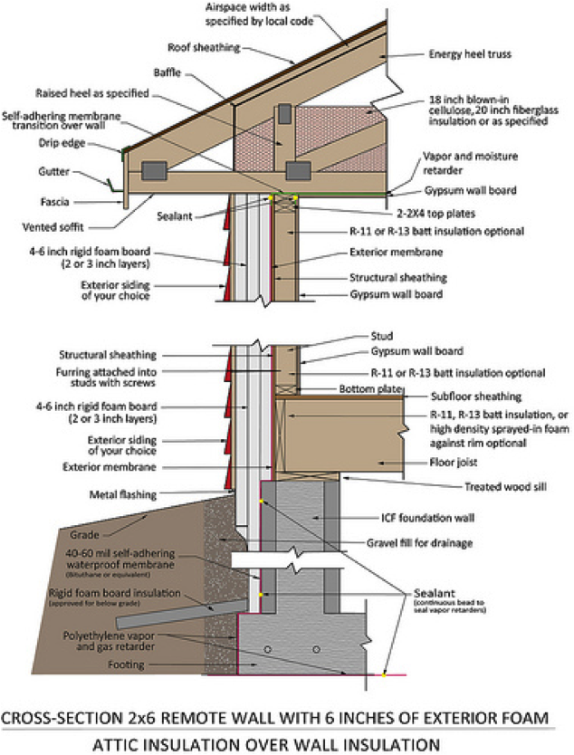 Exterior Building Insulation : Thermal bridging — prairie design build
