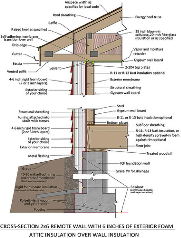 Thermal Bridging Prairie Design Build