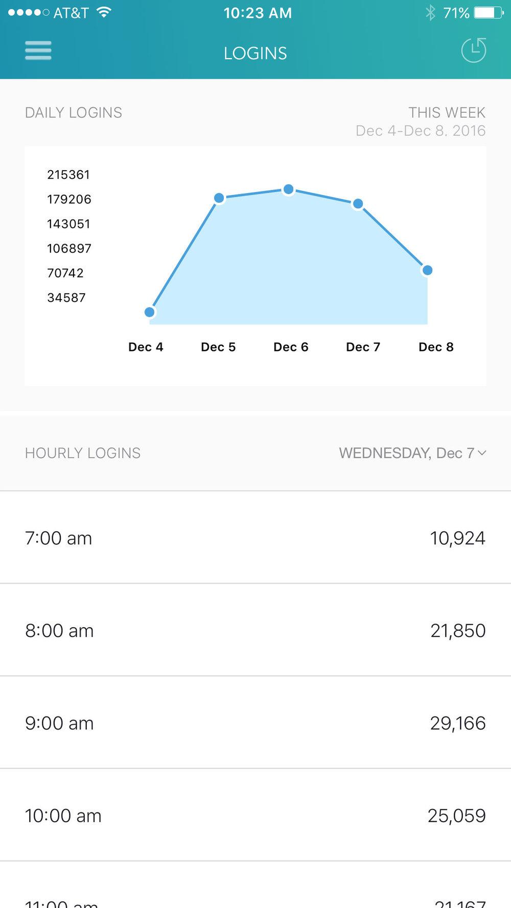 Analytics iOS iPhone app 2.jpg