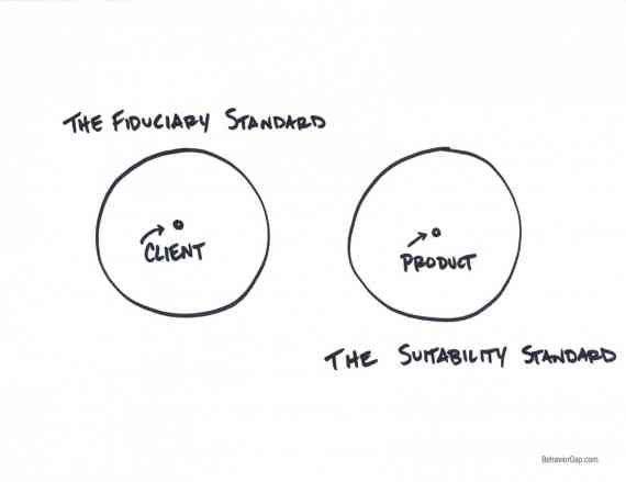 Source: Carl Richards -http://www.behaviorgap.com