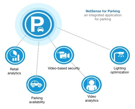 netsense-parking-sensity