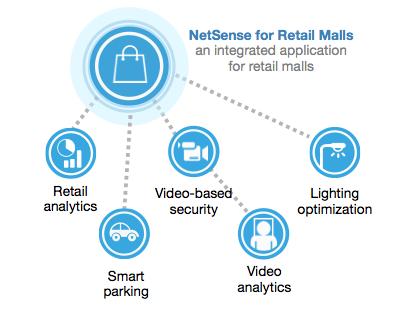 netSense-retail-malls-sensity