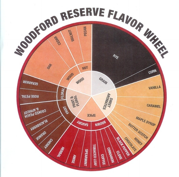 Woodford Reserve Tasting Wheel