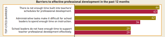 Barriers to Effective PD med expd.PNG