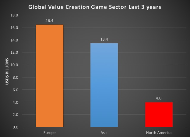 Note: Data includes all game acquisitions and IPO's with a value of $50m or more from Oct/12 to Oct/15