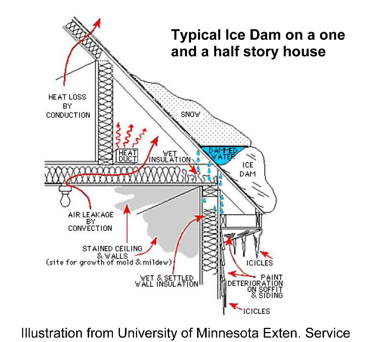 This image is linked to an inspectors website out of Minnesota that has some great info on ice dams.