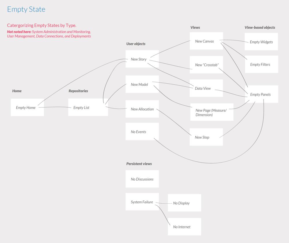 Categorizing empty states