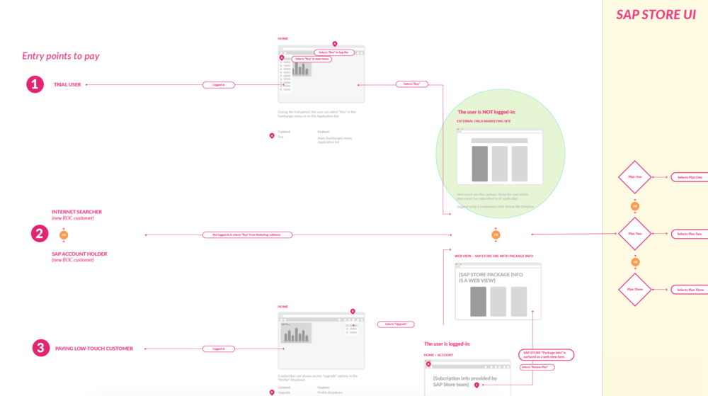 User Flow for Purchasing