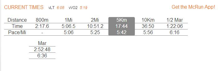 If only my best 5K really were an accurate predictor for these other race distances! (Plug in your own results at www.mcmillanrunning.com. The closer in distance your goal race and your predictor race, the more accurate it tends to be.)
