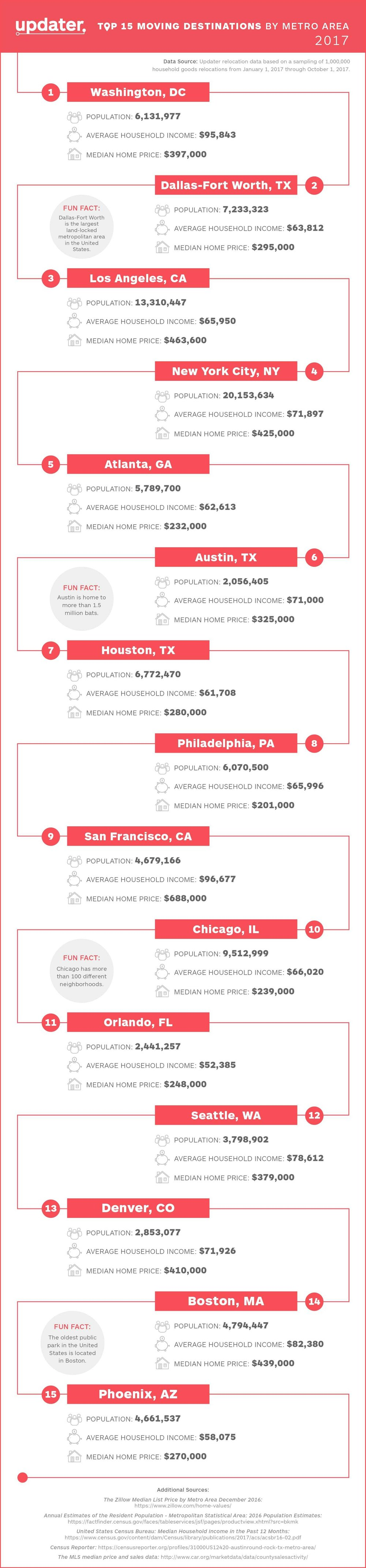 top moving destinations in U.S. 2017