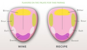 tongue-map_pairing1