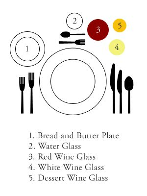 HOW TO set the Table for Proper Wine+Food Service — The Travelling ...