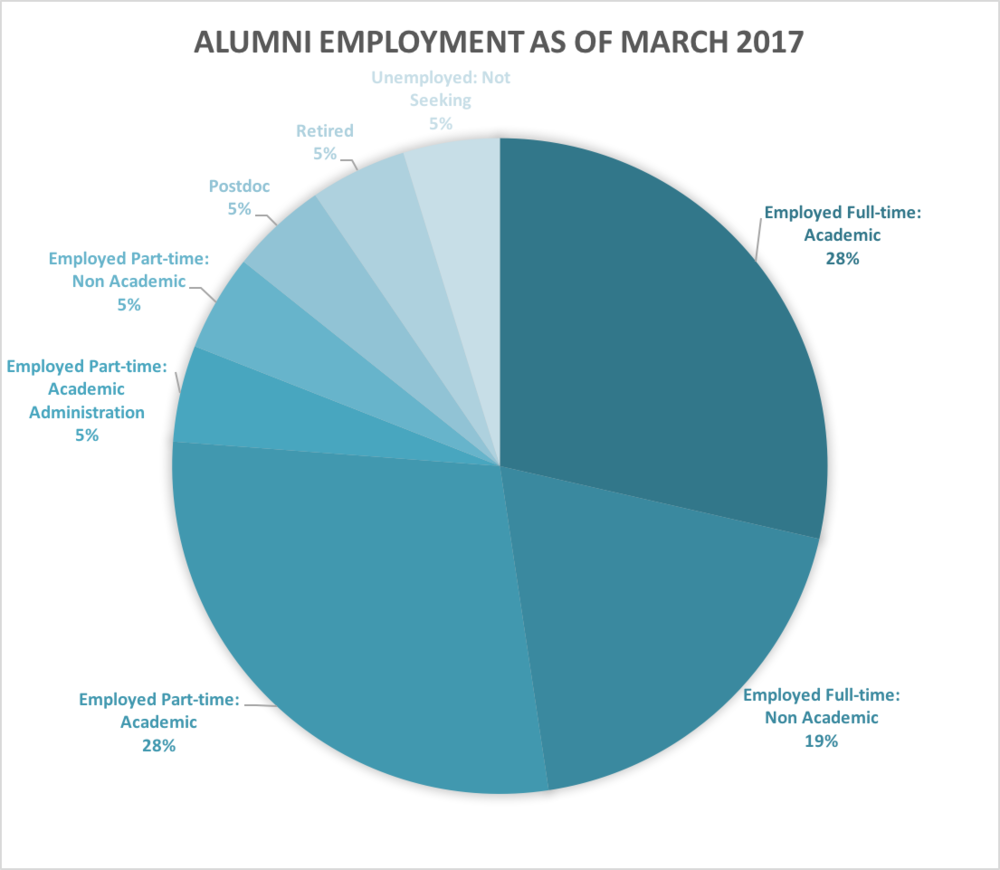 Alumni Employment as of March 2017