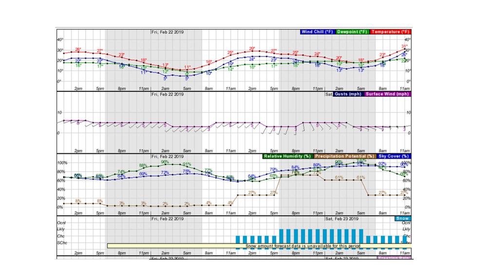 Birkie 48hr Forecast .png