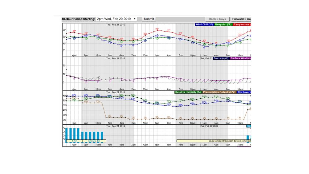 Korte 48hr Forecast.png