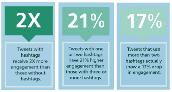 Effect of hashtags on Twitter engagement