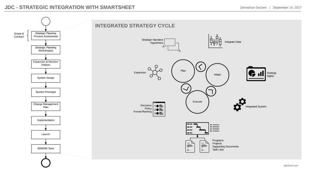 JDC - Strategic Integration with Smartsheet - JDC Engagement.png