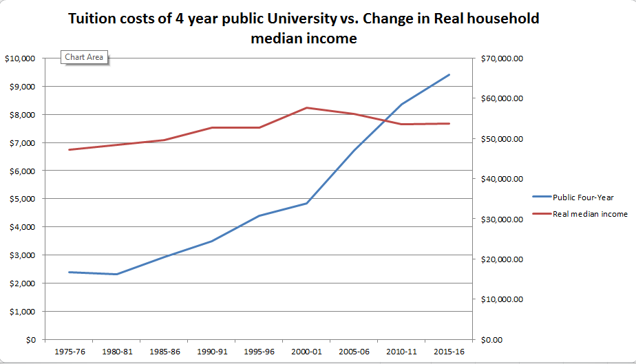 Tuition v Income.png