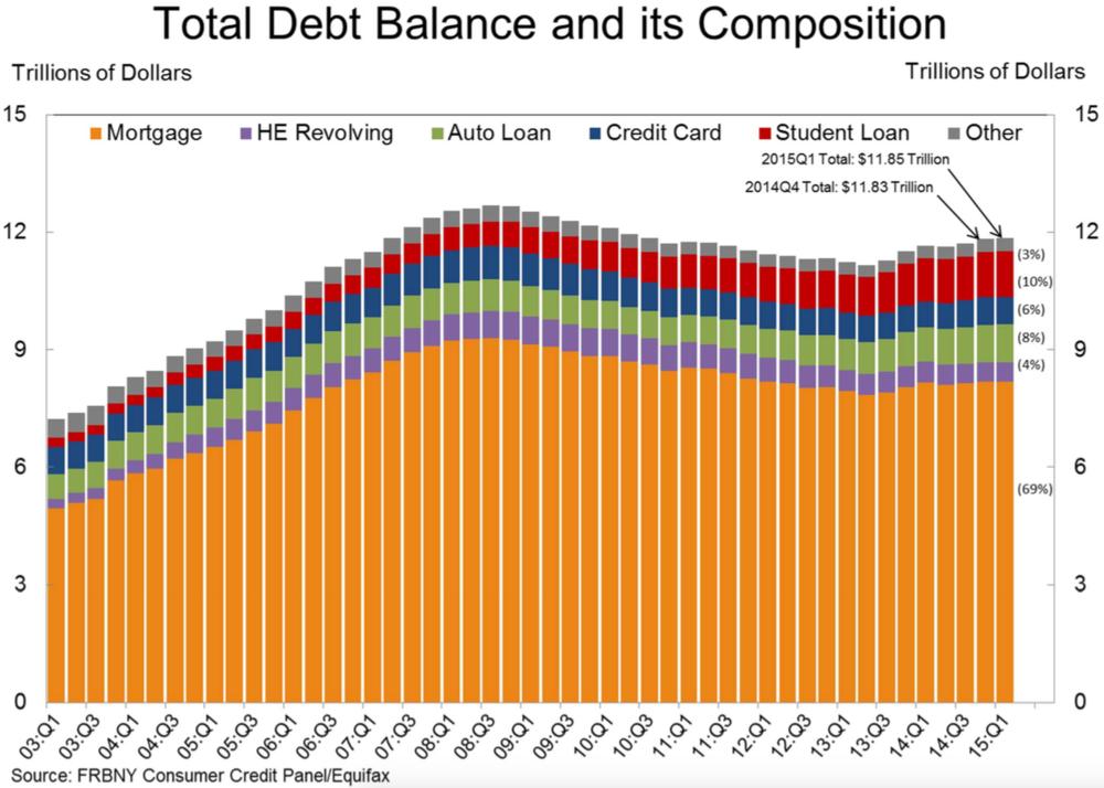 Total debt composition.png
