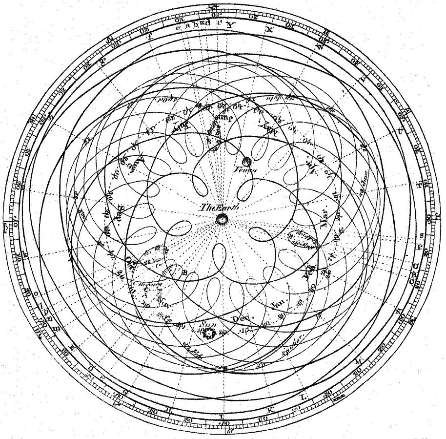 Pentagram of Venus: James Ferguson's 1799 book Astronomy Explained Upon Sir Isaac Newton's Principles:
