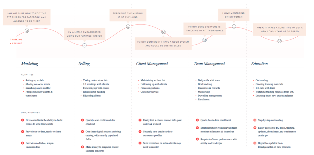User journey map created after a week of stakeholder, user interviews and affinity diagramming. This was used to help our team and Beautycounter align on specific priorities for the MVP.