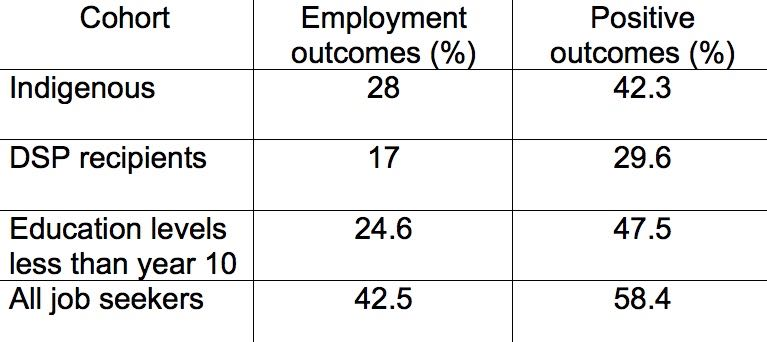 Labour Market Assistance Outcomes Report (June 2014) for JSA