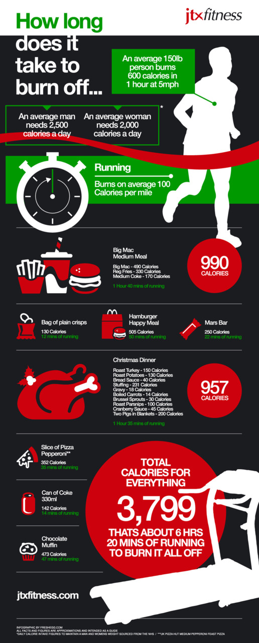 This infographic shows how many calories a single day of eating poor food can add up to and shows how much exercise would be required to burn it all off. via  http://visual.ly/christmas-calorie-burning