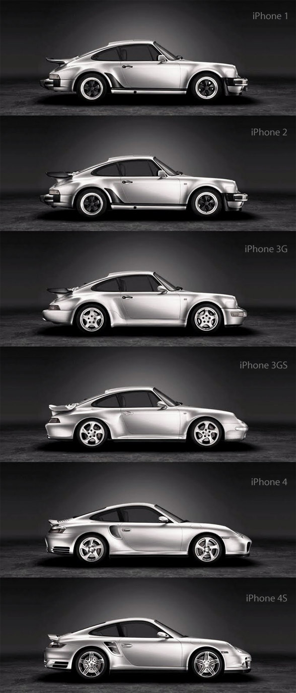 Article:  Source  Apple is the New Porsche 911. What Apple has become is the Porsche 911 of the mobile device world.