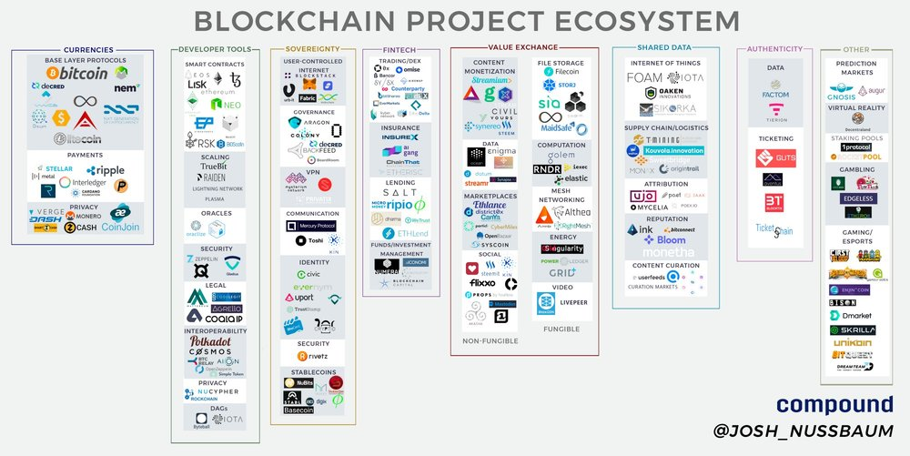 Blockchain Ecosystem as of Oct 13th  https://medium.com/@josh_nussbaum/blockchain-project-ecosystem-8940ababaf27