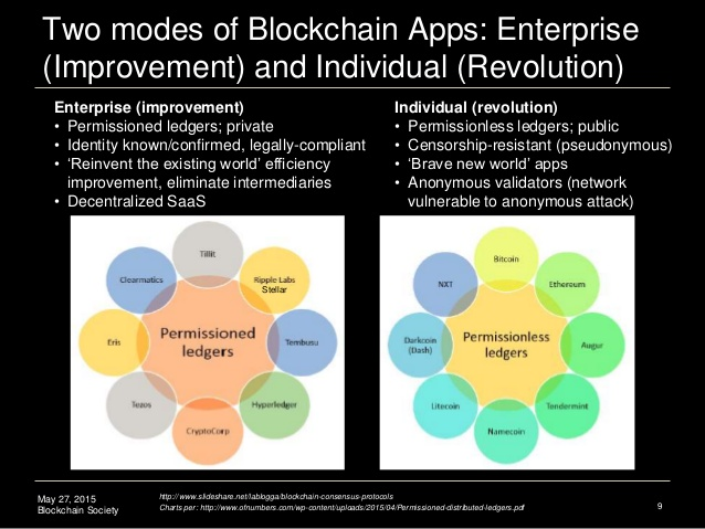 Modes for blockchain apps