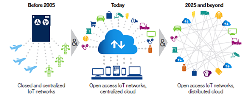 IoT Network Evolution