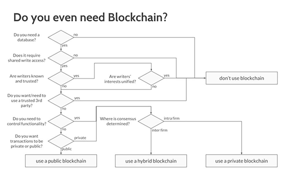Do you even need blockchain?