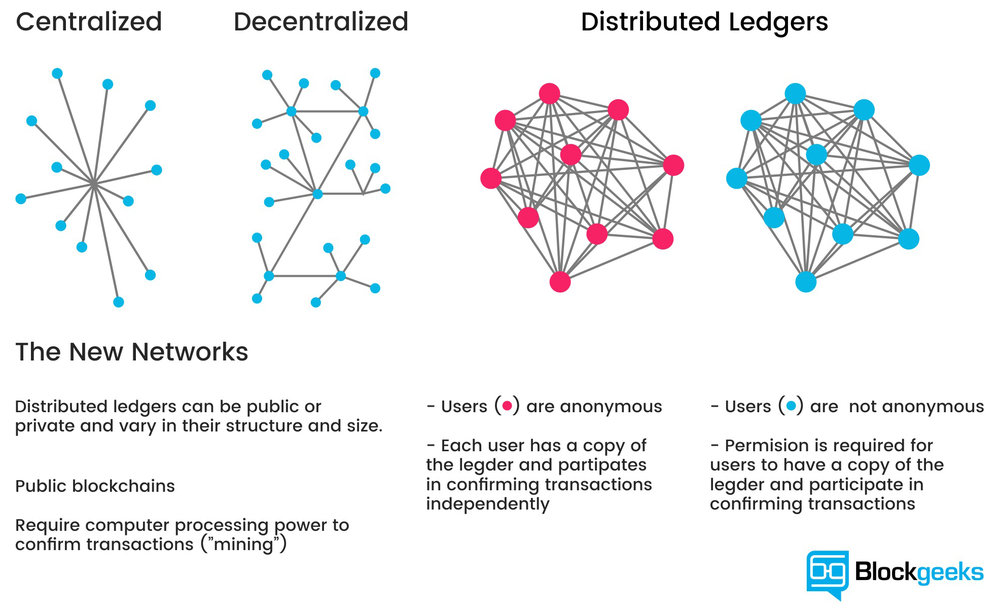 The new networks - Centralized vs Decentralized