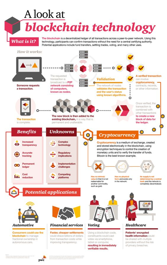 A Look at Blockchain