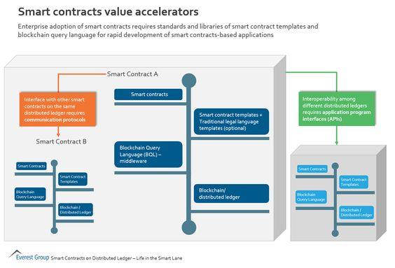 Smart Contract Value Accelerators