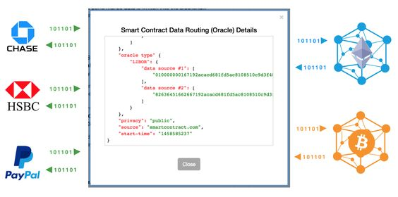 Smart Contract Data Routing