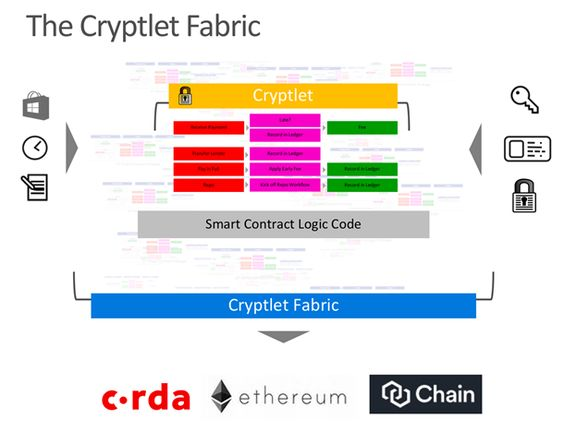 The Cryptlet Fabric